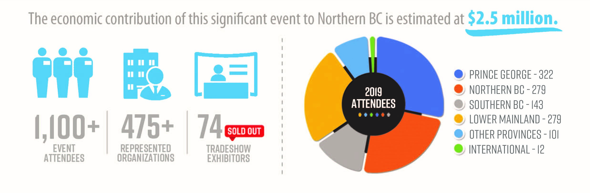 The econonmic contribution of this significant event to Northern BC is estimated at $2.5 million.